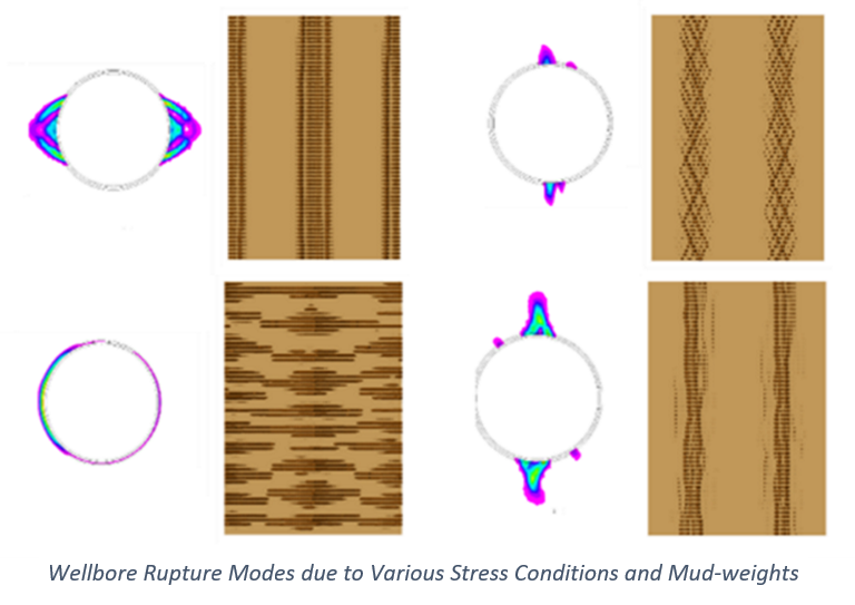 Wellbore Rupture Modes due to Various Stress Conditions and Mud-weights