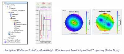 Analytical Wellbore Stability; Mud-Weight Window and Sensitivity to Well Trajectory (Polar Plots)